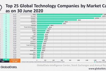 Top 25 global technology companies defy health crisis, says GlobalData