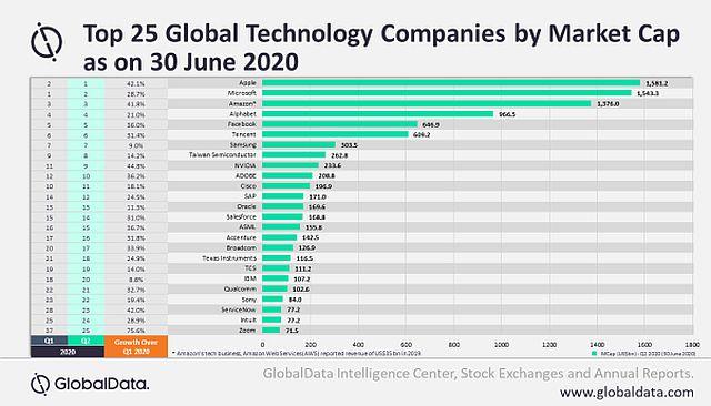 Top 25 Global Technology Companies Defy Health Crisis Says Globaldata Us Black Engineer